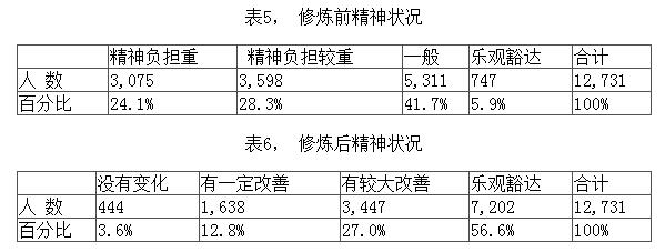 1998年法轮功健身功效北京万例调查报告