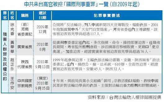 陕西代省长赵正永因迫害法轮功在台被控告