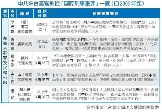 湖北610头子杨松因严重迫害法轮功在台被控告