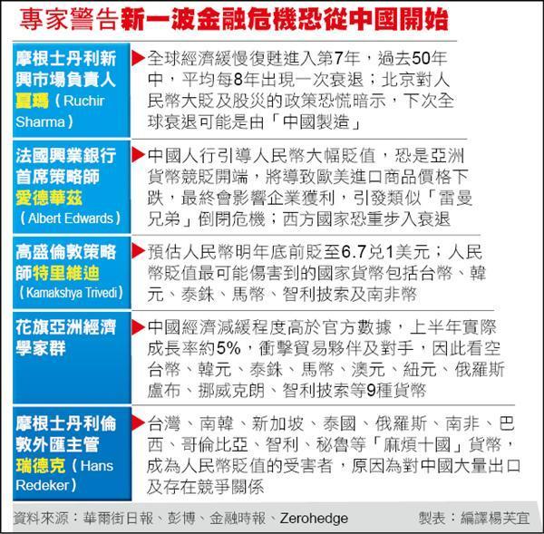 大摩:下波全球衰退  中国制造