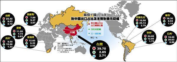 倾中苦果  台湾列名麻烦十国