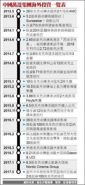 中国富豪海外狂购投资  巨资外移为什么